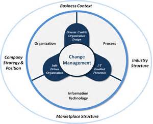 change management and how to make effective