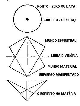 Deus Geometriza, Diz Platão. A Energia Misteriosa