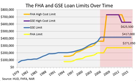 housing loan limit fha limits expand for 2016 more likely in 2017