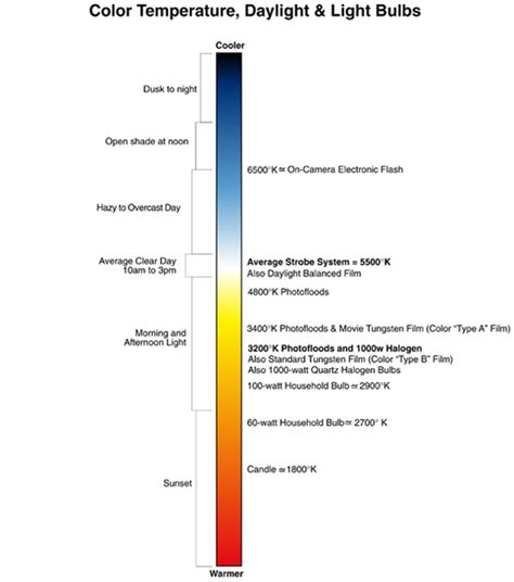 color temp chart color temperature chart freestyle photographic supplies