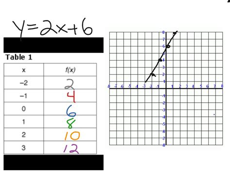 linear equation table