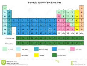 color coded periodic table of elements with key