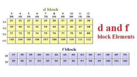 f block elements on periodic table periodic diagrams