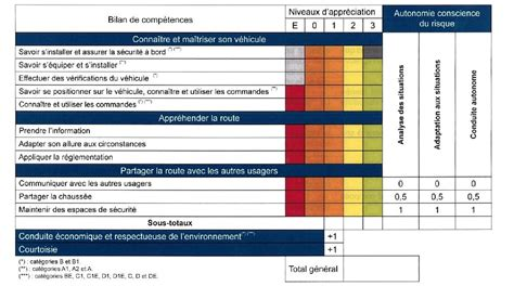Grille Examen Permis by Les Fautes 233 Liminatoires Lors De L Examen Du Permis Ornikar