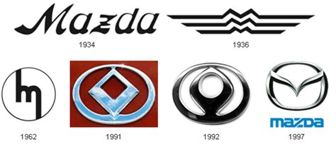 mazda logo history evolution of car logos neatorama
