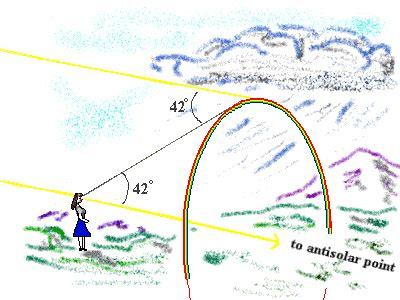 Sprei Anti Air Warna Warni Pelangi mengapa bentuk pelangi setengah lingkaran atau melengkung