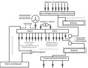 ship s emergency power dieselship