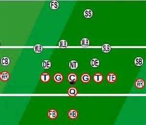 Football defense formation links football plays cheer pyramids