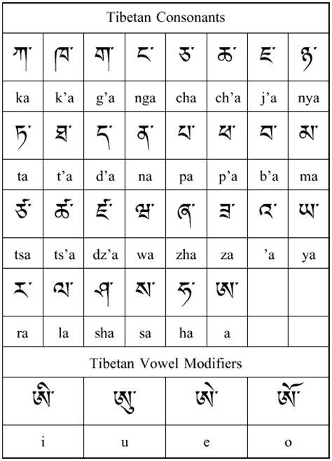 alfabeto tibetano lettere tibetan alphabet