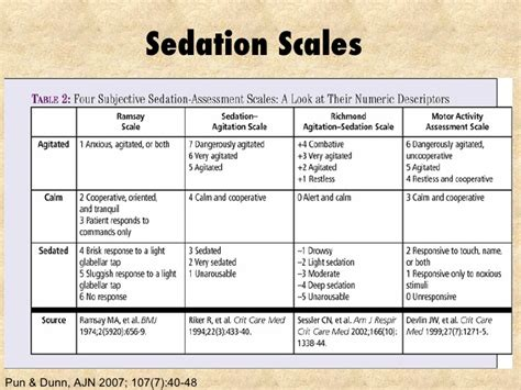 comfort behavior scale bogota sedation052110