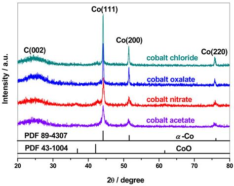 xrd pattern of cobalt xrd patterns of co ppy tsoh c catalysts prepared from