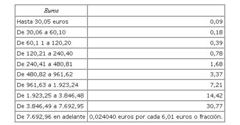 que impuestos gravan los alquileres de vivienda en 2016 si vives de alquiler en madrid muy pronto vas a recibir