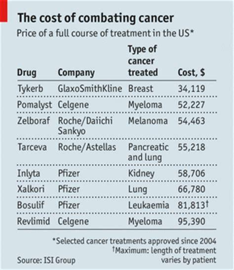 cancer new drug approvals lucrative lifesavers drug firms and cancer