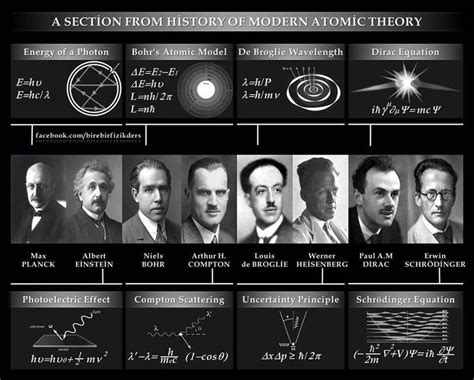 atomic fe themes 1000 images about atomic theory timeline on pinterest