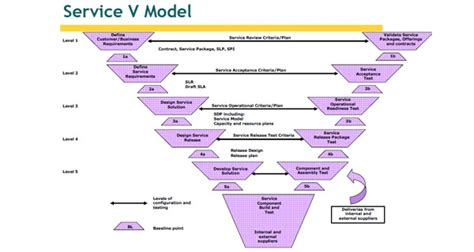 service requirements itil service transition service design itil v3 model approach simplilearn
