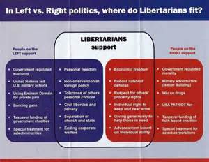 Transgender Bathroom Issues by What Do Libertarians Actually Believe That S About Right