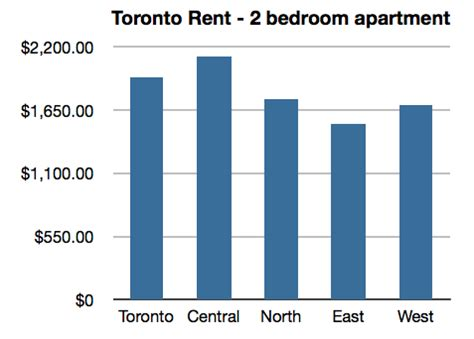 average rent 2 bedroom apartment average toronto rent toronto rentals rent spot blog