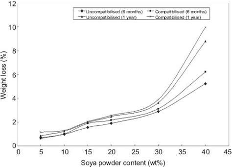 degradation of epoxidized natural rubber compatibilized