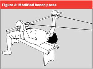 Shoulder Pain When Bench Pressing Bench Press Is It A Dangerous Workout Exercise