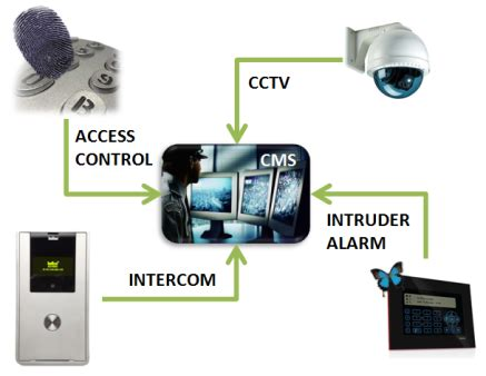 Security Systems Installer by Cctv Installation 171 Security Installers Pa Security Installers