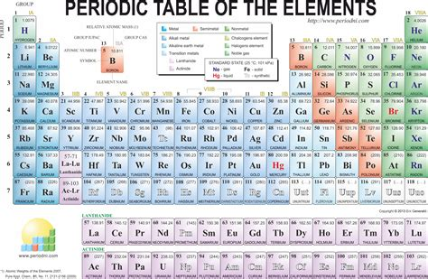 high quality printable periodic table periodic table of elements with atomic mass best of