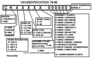 1979 1980 chevrolet truck vin number designations
