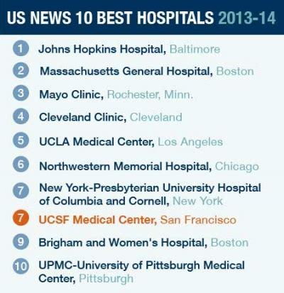 ucsf medical center again named one of nation's top