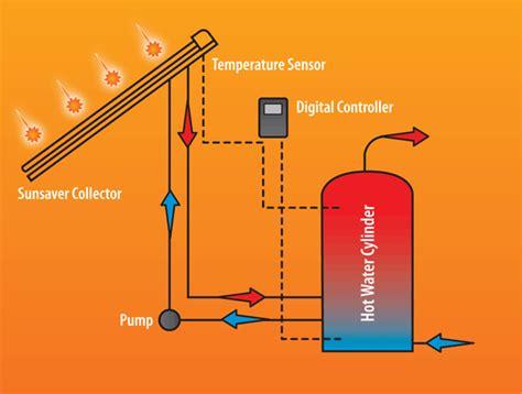 solar heater diagram why is solar water heating a idea solar electric