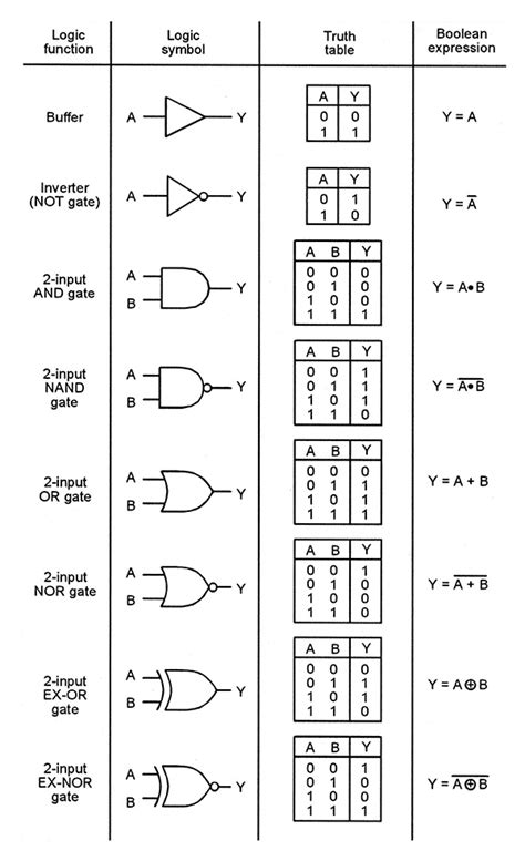 Logic Logic And Logic understanding digital buffer gate and logic ic circuits
