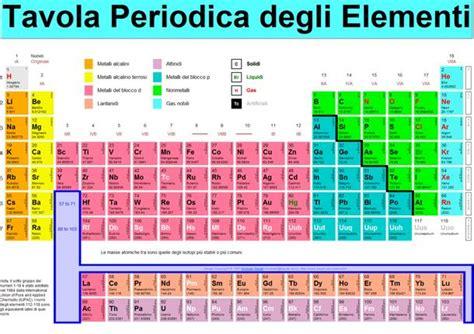 chimica tavola periodica una serata dedicata alla tavola periodica degli elementi