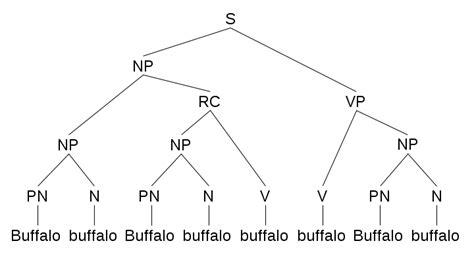 tree diagram of a sentence file buffalo sentence 1 parse tree svg wikimedia commons