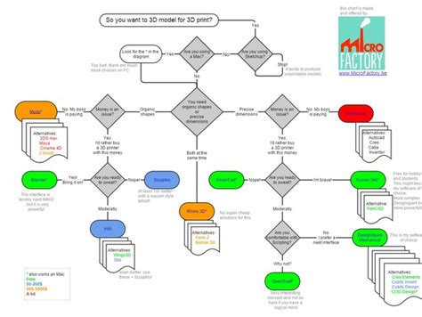 3d flowchart which 3d software should i learn for 3d printing by