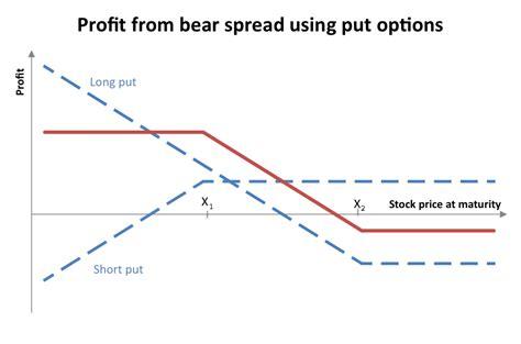 bull call spread payoff diagram spread