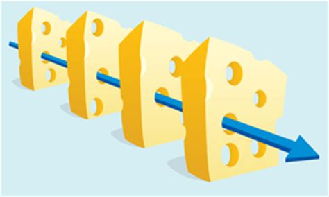 related keywords & suggestions for human error swiss cheese