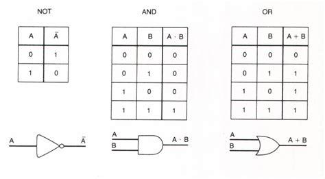 Logic Logic And Logic 3 5 zuse and boolean logic bit by bit