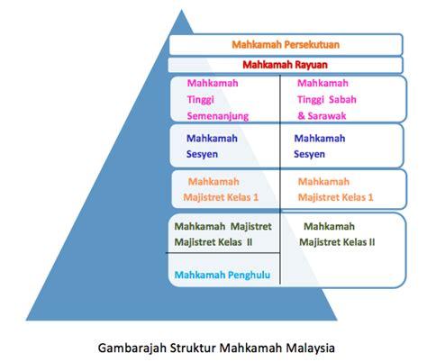 Mahkamah Syariah Pengadilan Agama topik 1 sistem perundangan malaysia only you my