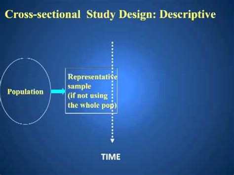 How To Design A Cross Sectional Study by Descriptive Cross Sectional Study Design
