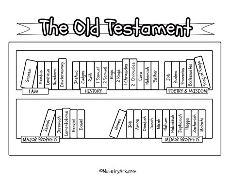 Testament Books Of The Bible Worksheet by Bible Bookcase Printables Ministryark