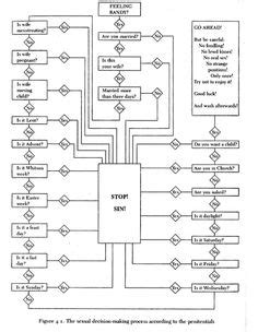 Fighting Flowchart Who Could You Beat Up Flowchart