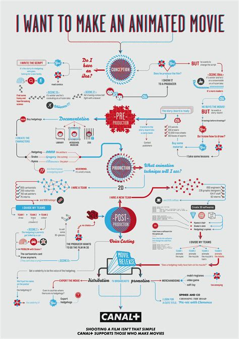 animated flowchart 3 flowcharts on how to make an animated and horror
