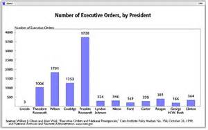 Executive Office Of The President Definition by The Presidency
