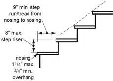 Rise And Run Of Stairs by Formula For Stairs Rise And Run Pictures To Pin On Pinterest