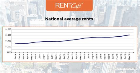 average rent us average apartment size in the us atlanta has largest homes