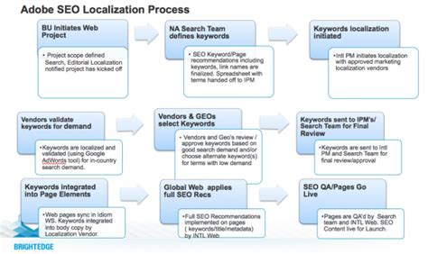 seo workflow global seo and localization excellence what localization