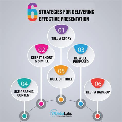Effective Stategi six strategies for delivering effective presentations