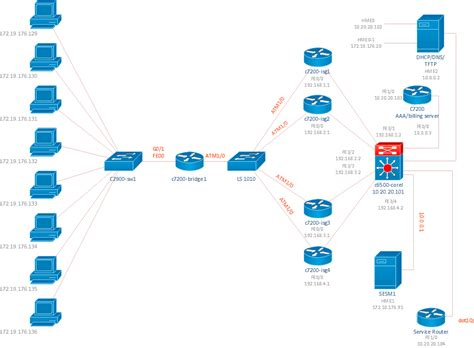 network layout topology cisco network diagrams solution conceptdraw com