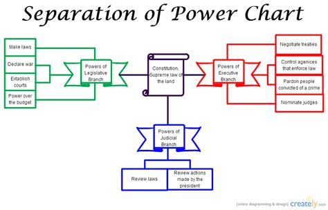 separation of power flowchart creately