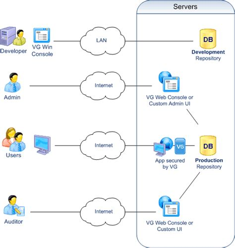 visio web app access for multi tenant and saas applications asp