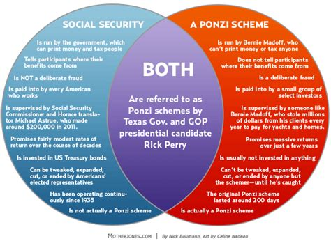 house and senate venn diagram the politico social security is it a ponzi scheme