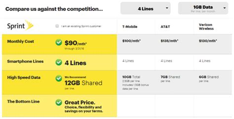 sprint home phone plans sprint offering new 90 family plan